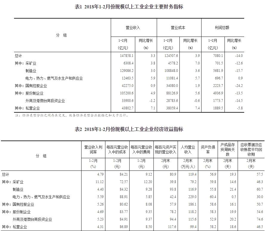 统计局:1-2月全国规模以上工业利润7080.1亿 同比降14%