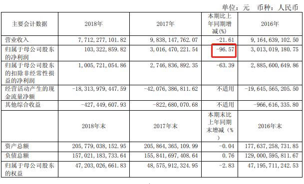 海外投资踩雷光大证券2018年净利骤降97%