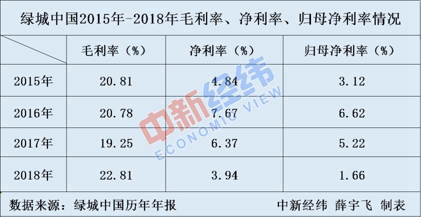 绿城中国:销售增速降至个位数净利润腰斩
