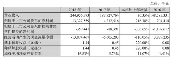 苏宁金融服务营收超25亿,拖后腿的苏宁消费金融净利润同比降八成