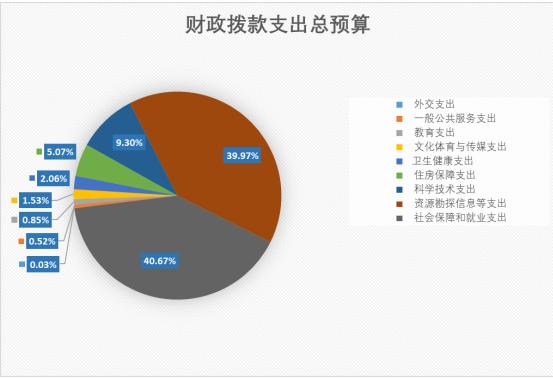 2019年国资委部门预算 财政拨款支出28.59亿