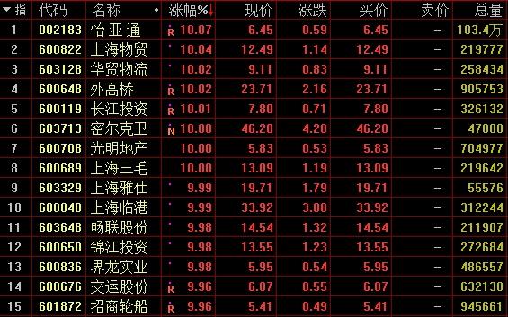 上海自贸概念股涨幅榜。