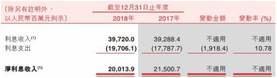 重庆农商行去年贷款减值损失58亿增76% 逾期贷款www.mxqcseo.com
