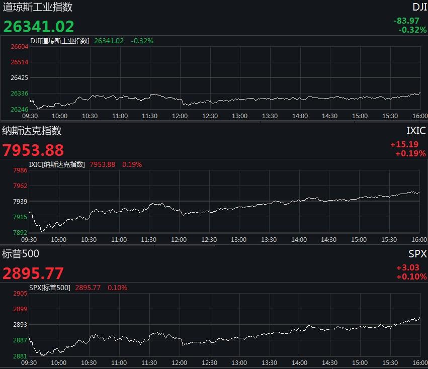 美国三大股指涨跌不一 波音大跌4.42%拖累道指