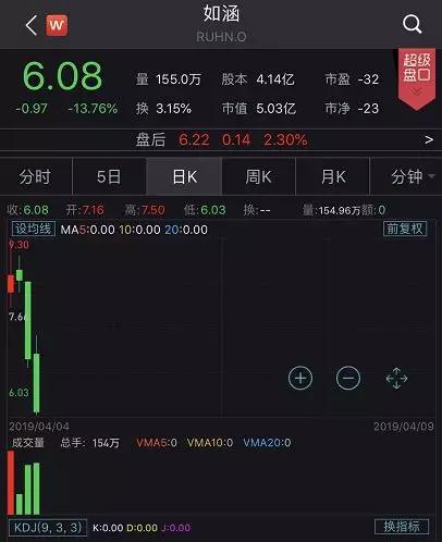 网红华尔街遭遇高级黑张大奕参股公司上市五日股价腰斩!