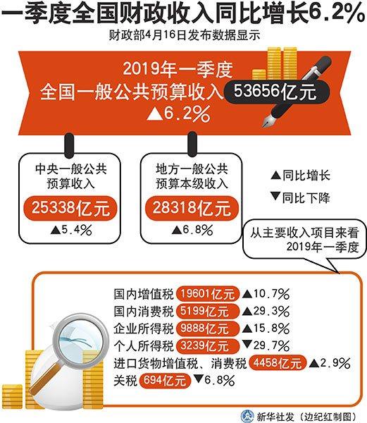 一季度全国财政收入同比增长6.2%