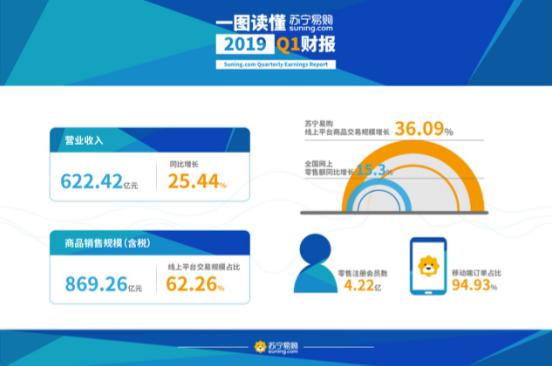 苏宁易购一季报发布:营业收入622亿元同比增长25.44%