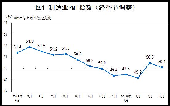 国家统计局:4月份制造业PMI为50.1% 继续保持在扩张区间