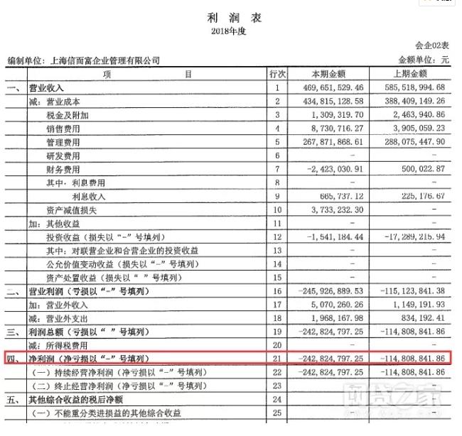 信而富2018年营收4.7亿,净亏损2.43亿