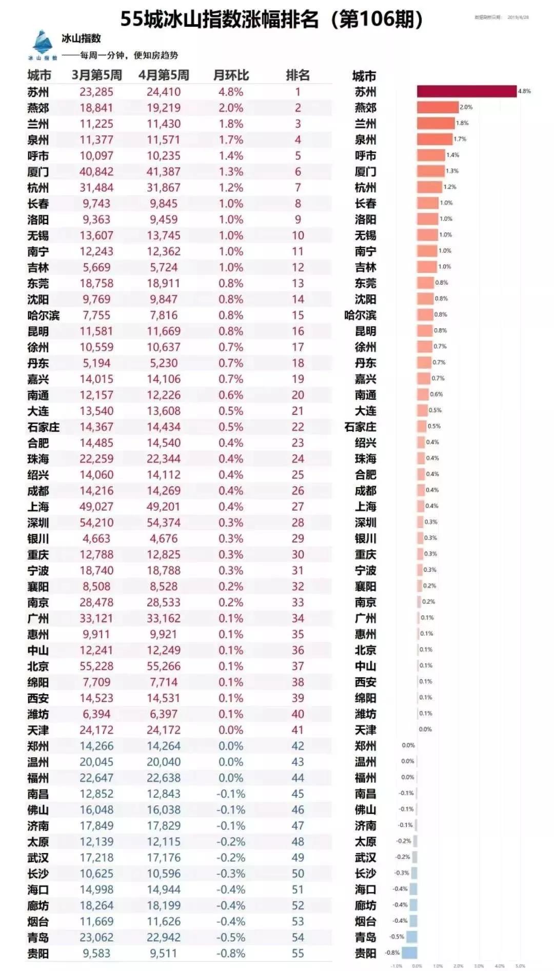 苏州楼市房价、成交量双双上涨 楼市调控新政欲出?