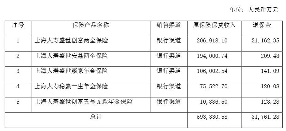 上海人寿2018年净利润同比降七成 偿付能力下滑