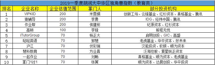 胡润发布2019年一季度独角兽榜:VIPKID估值200亿位列教育行业第