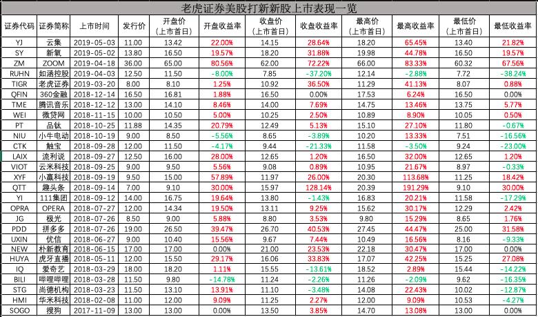 美股IPO超级周期来了一文带你读懂美股低门槛打新