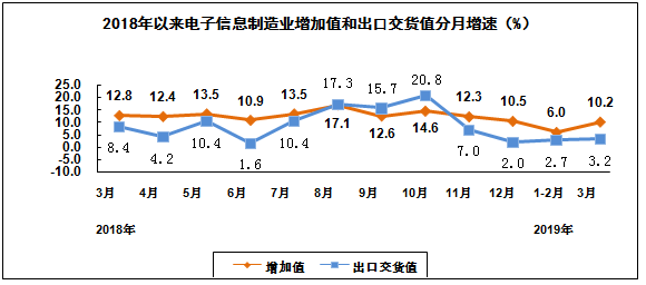 工信部:一季度规模以上电子信息制造业增加值同比增7.8%