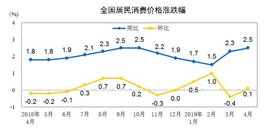 统计局:4月份居民消费价格同比上涨2.5%