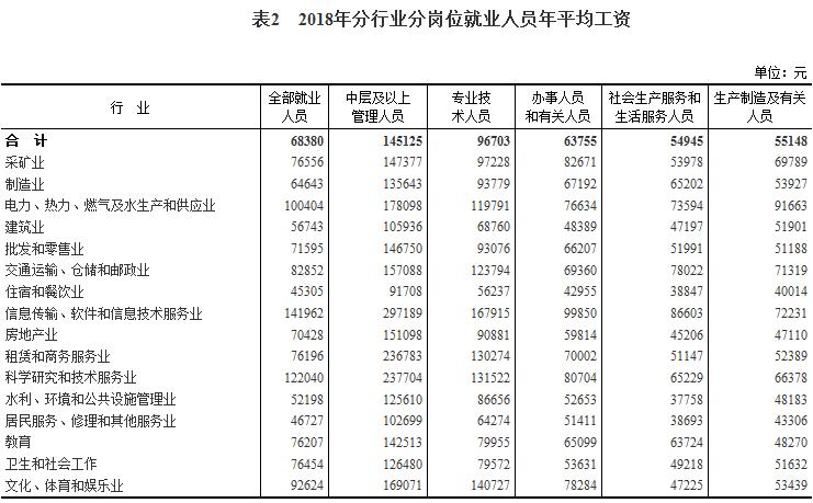 国家统计局:2018规模以上企业年均工资68380元