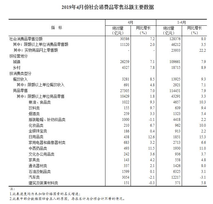 统计局数据:4月社会消费品零售总额30586亿元 同比增长7.2%