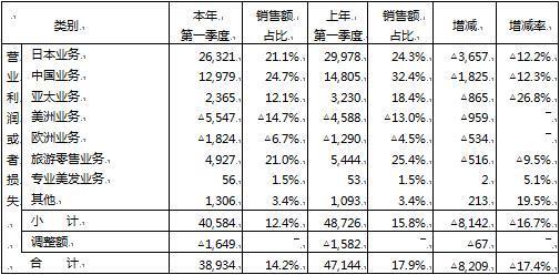 资生堂2019一季度销售额放缓 中国市场贡献近20%