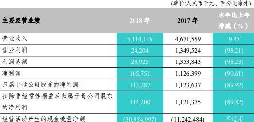 富滇银行2018年报揭疮:不良贷款增30亿 不良率轻松破4%
