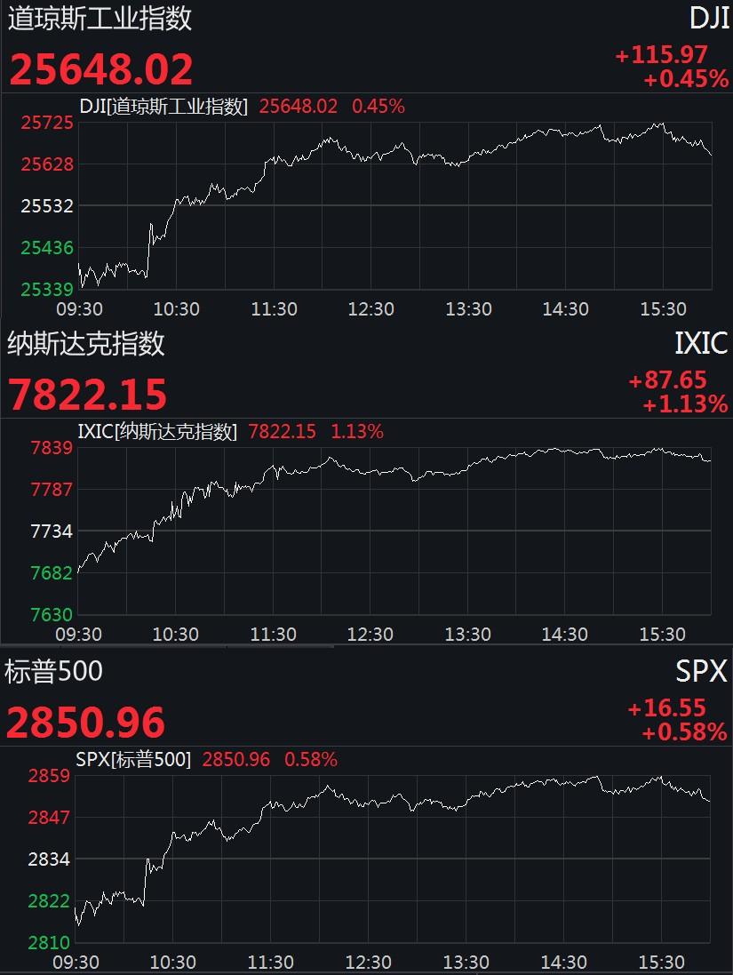 美股连续两日反弹 道指收涨逾110点