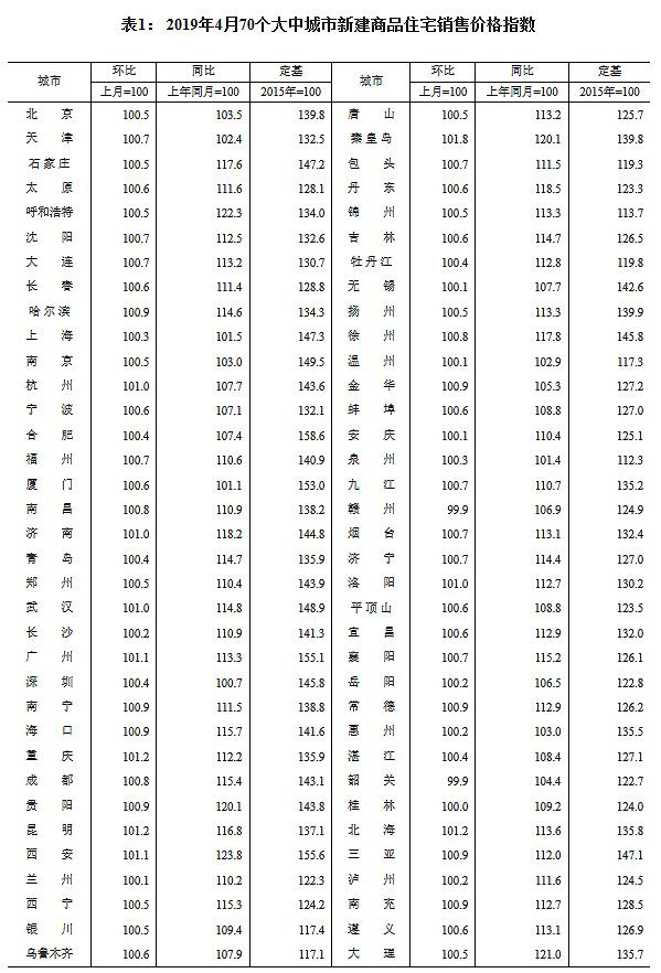 统计局:4月份70城房价数据出炉 一二三线城市商品房售价稳中略升