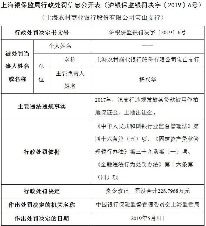上海农商行宝山支行罚单最多 被罚金额合计228.8万元