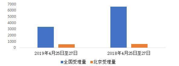 12358公布4月平台运行总体情况 金融服务等行业价格投诉受理量上升明显