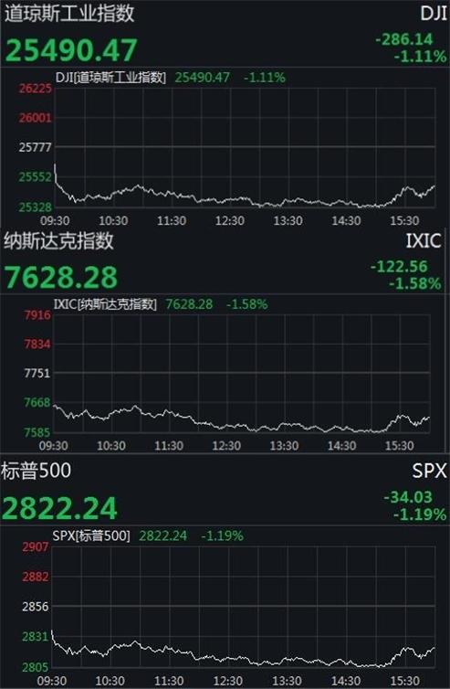 美股下挫道指跌逾280点大型科技股全线收低
