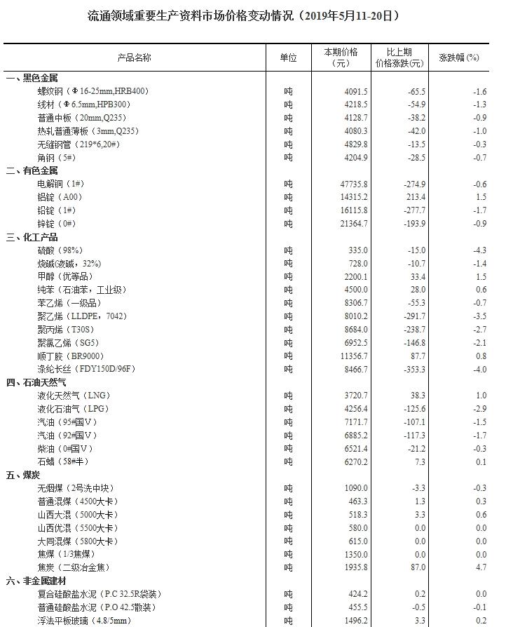 五月中旬流通领域重要生产资料价格:13种上涨29种下降
