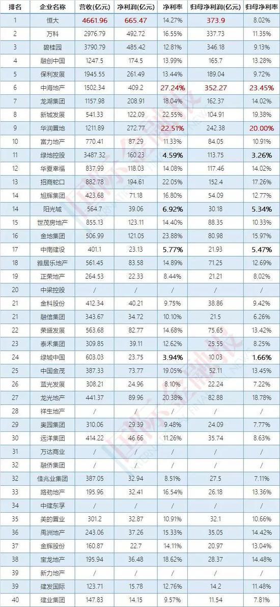 房企年报故事:绿城绿地盈利能力垫底绿城市值缩4成