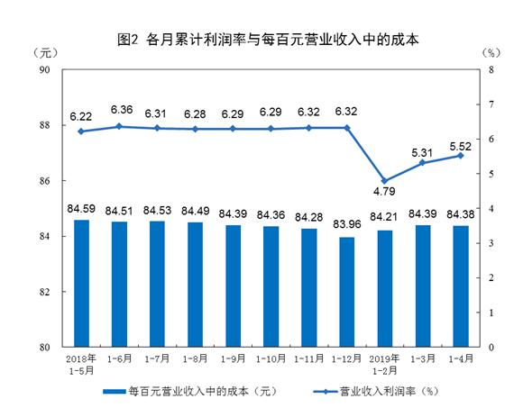国家统计局:4月份规模以上工业企业利润5153.9亿 同比降3.7%