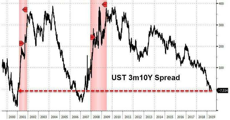 美国经济亮红灯:关键美债收益率进一步倒挂