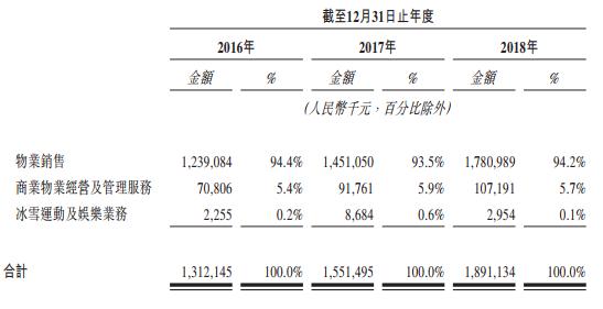 奥山控股赴港IPO:高杠杆运营增加财务风险 净资本负债率接近300%遭质疑