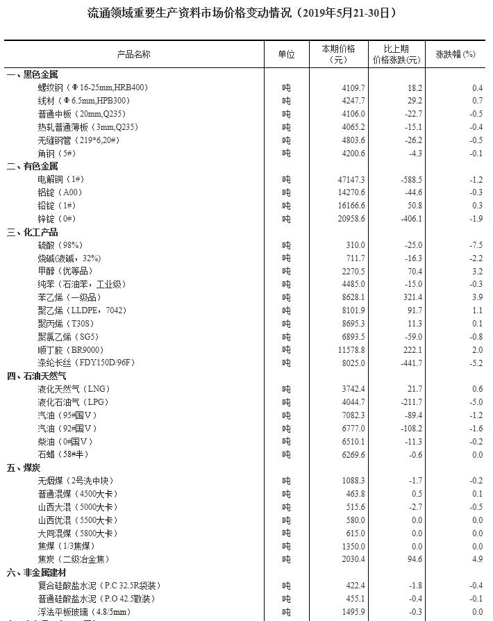 国家统计局:五月下旬15种产品价格上涨 豆粕、焦炭涨幅较大