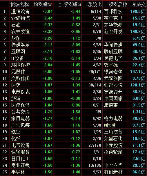两市低位震荡沪指跌0.46%5G概念股走势分化