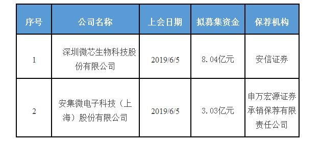 安集科技过会:科创板获批第2家申万宏源保荐过1单