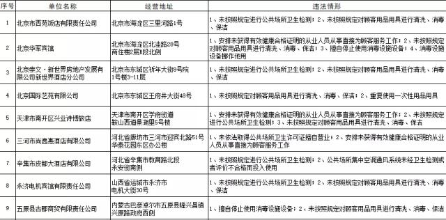 国家卫健委公布卫生不合格酒店名单格林豪泰、汉庭上榜