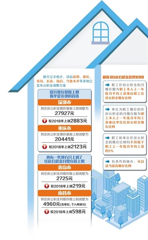 多地调整住房公积金缴存基数和缴存额