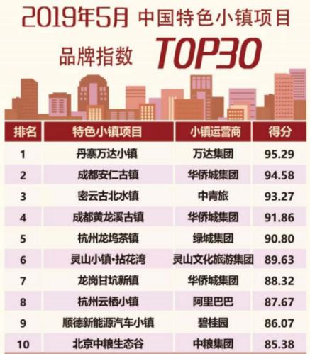 丹寨万达小镇品牌指数雄踞中国特色小镇榜首