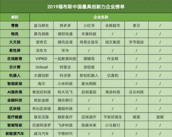 福布斯发布2019创新力榜单:华为、蚂蚁金服、VIPKID登榜