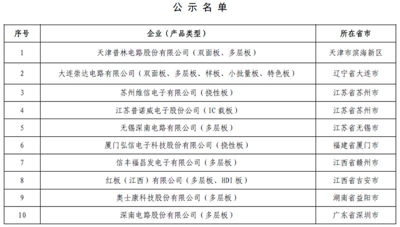 工信部公示第一批18家符合印制电路板行业规范条件企业名单