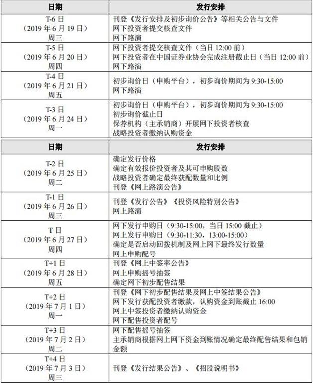 科创板第一股公布!华兴源创6月27日开始申购