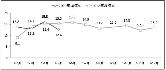 工信部:今年1-5月软件行业实现利润3228亿元 同比增10.5%