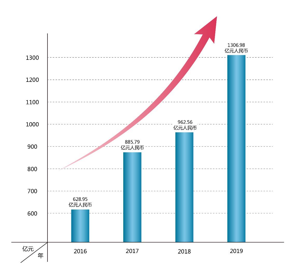 漢能品牌價值破1300億元 榮膺新能源行業四連冠