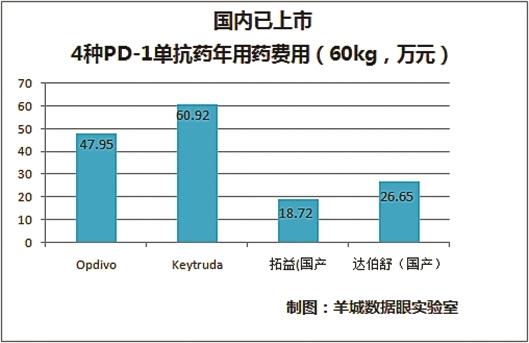 中国本土创新药上市提速与进口药同台PK不示弱