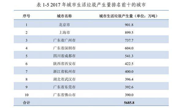 数据来源:生态环境部《2018年全国大、中城市固体废物污染环境防治年报》