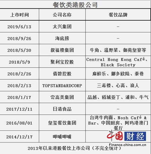 2013以来港股餐饮上市公司(不完全统计)