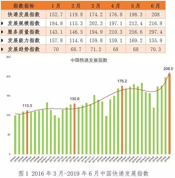 国家邮政局发布快递指数报告:6月快递业务收入预计完成630亿 同比增23.9%
