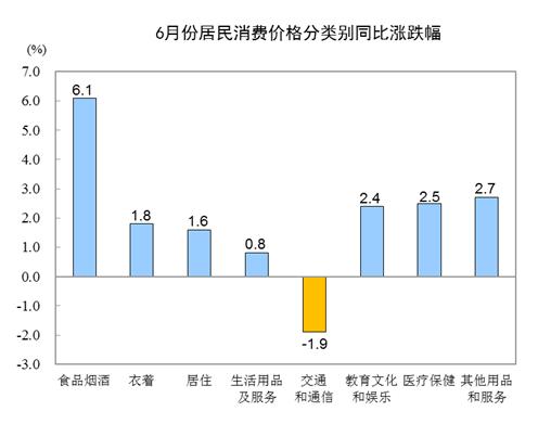 2019年6月份居民消费价格同比上涨2.7% 城市和农村均上涨2.7%