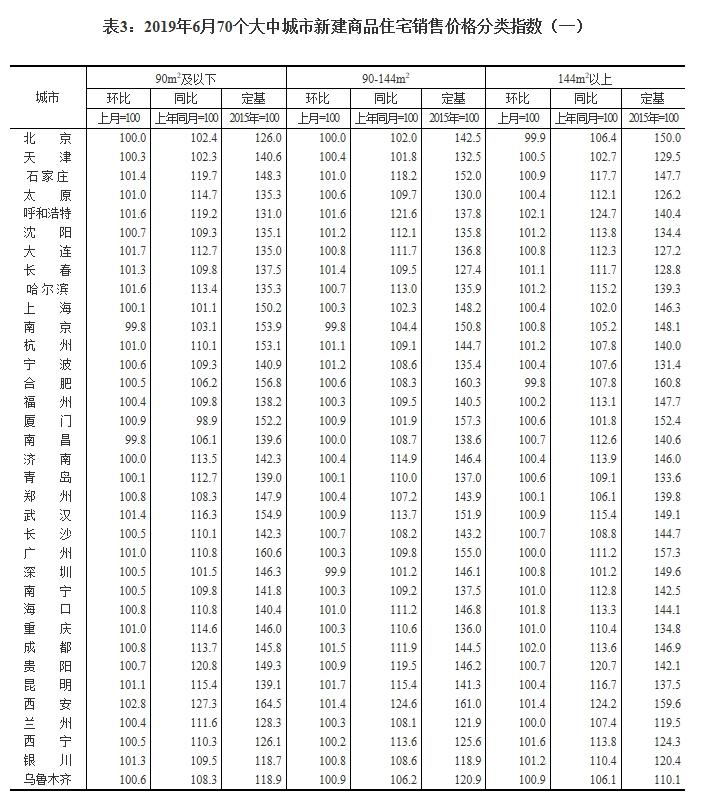 6月份70城商品住宅价格变化 洛阳新房价格涨2.5%领跑